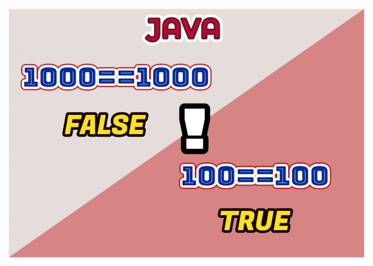 """Why in Java """"1000==1000"""" is false, and """"100==100"""" is true ?"""